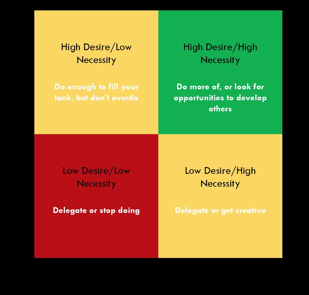 Linkage-Leadership-Blog-Delegation-4-Box-Model